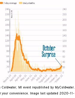 CCP VIRUS (COVID-19) daily deaths in Michigan graph